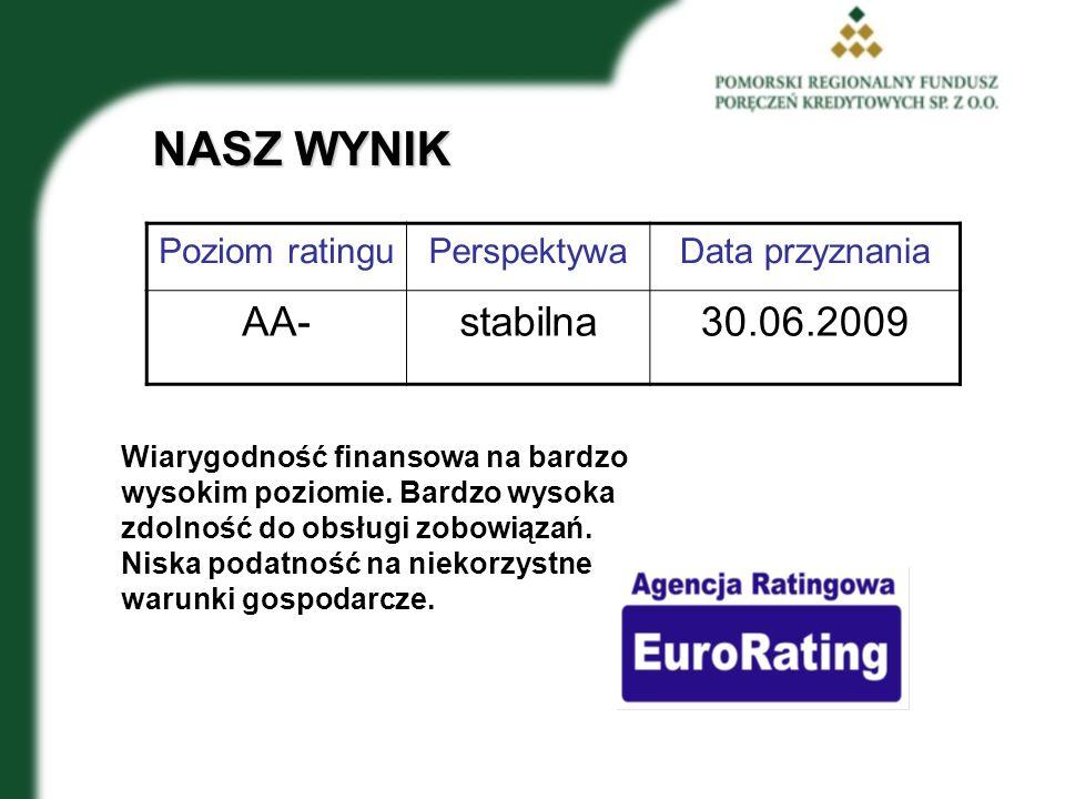 NASZ WYNIK AA- stabilna 30.06.2009 Poziom ratingu Perspektywa