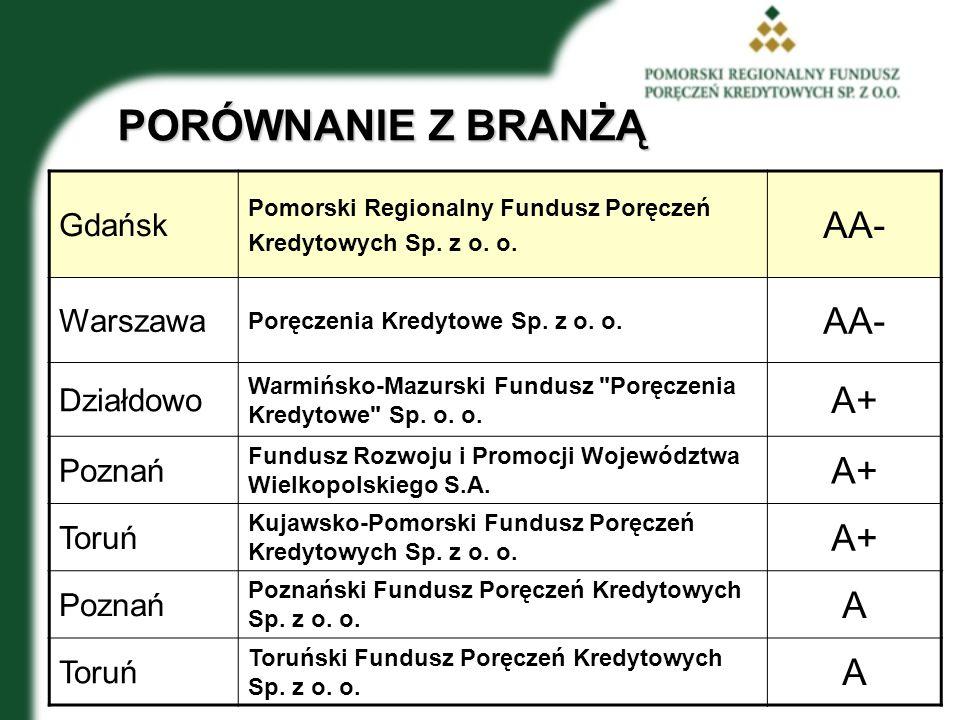 PORÓWNANIE Z BRANŻĄ AA- A+ A Gdańsk Warszawa Działdowo Poznań Toruń