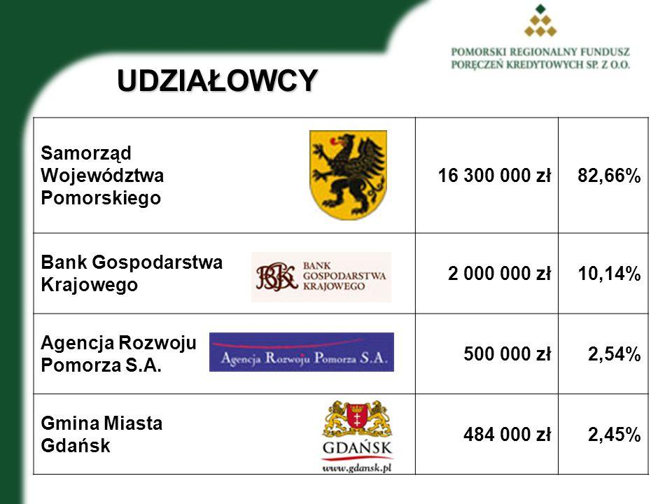 UDZIAŁOWCY Samorząd Województwa Pomorskiego 16 300 000 zł 82,66%