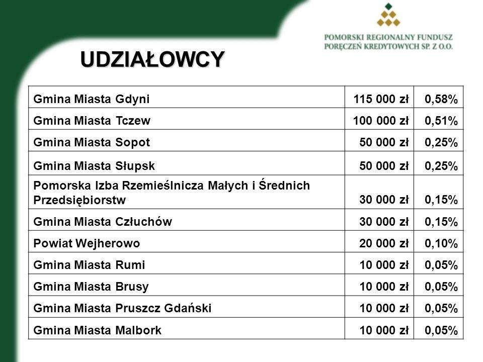 UDZIAŁOWCY Gmina Miasta Gdyni 115 000 zł 0,58% Gmina Miasta Tczew