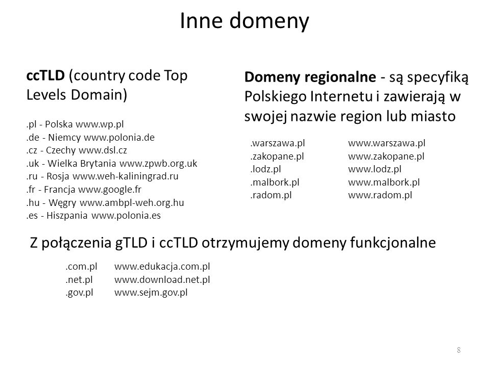 Inne domeny ccTLD (country code Top Levels Domain)