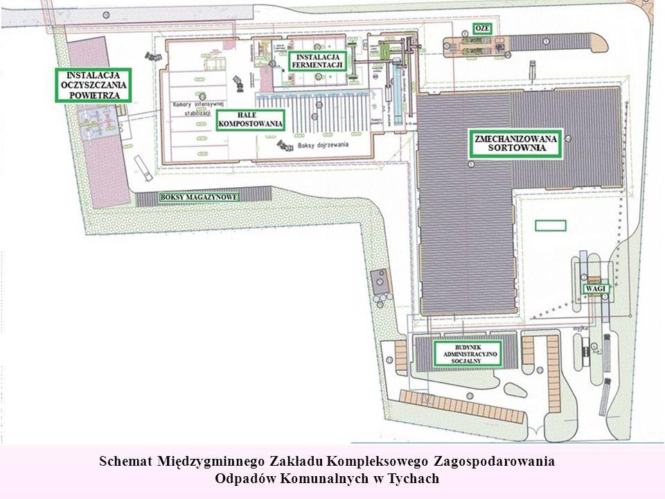 Schemat Międzygminnego Zakładu Kompleksowego Zagospodarowania