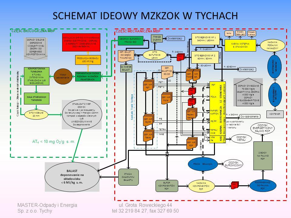 SCHEMAT IDEOWY MZKZOK W TYCHACH