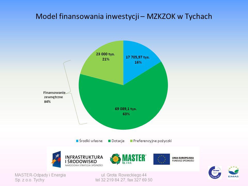 Model finansowania inwestycji – MZKZOK w Tychach