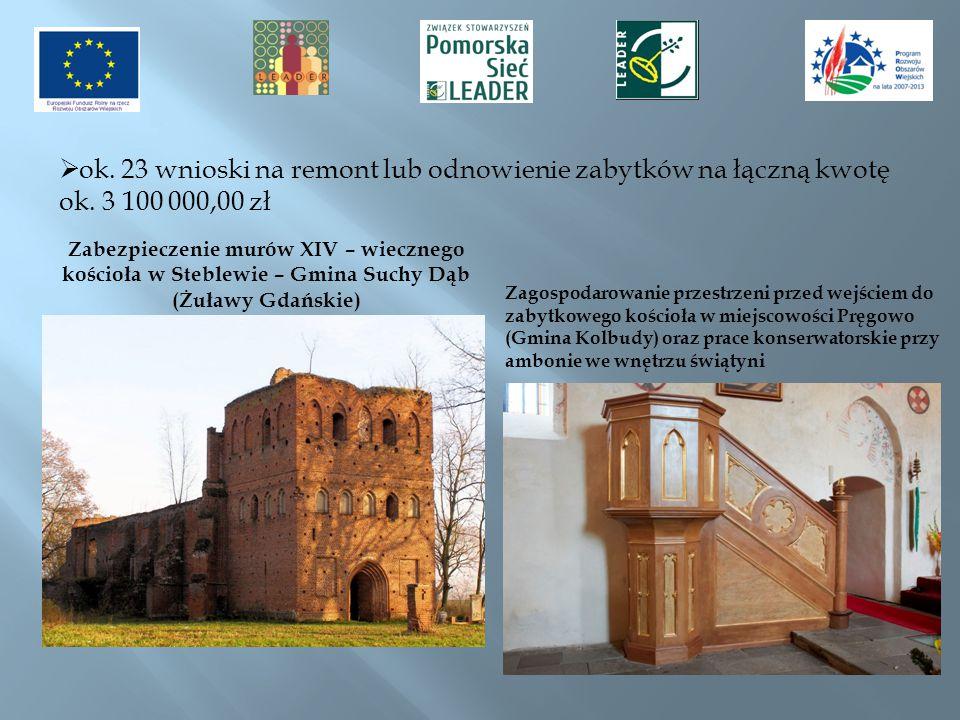ok. 23 wnioski na remont lub odnowienie zabytków na łączną kwotę ok