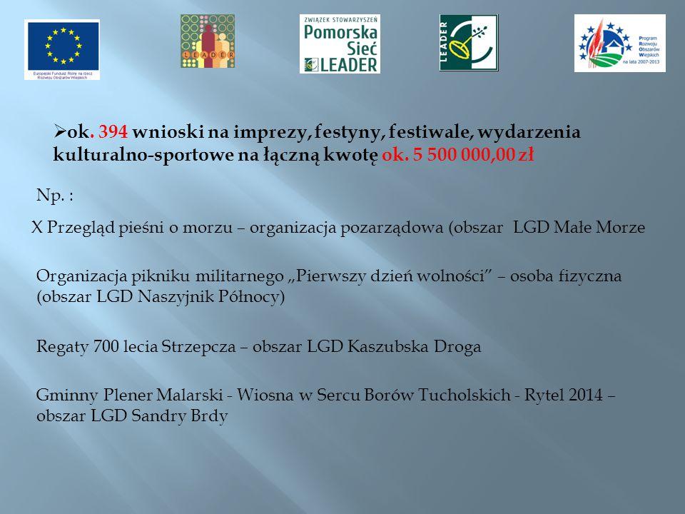 ok. 394 wnioski na imprezy, festyny, festiwale, wydarzenia kulturalno-sportowe na łączną kwotę ok. 5 500 000,00 zł