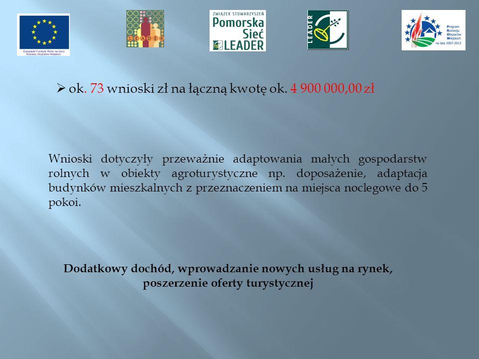 ok. 73 wnioski zł na łączną kwotę ok. 4 900 000,00 zł