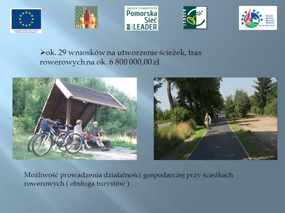 ok. 29 wniosków na utworzenie ścieżek, tras rowerowych na ok