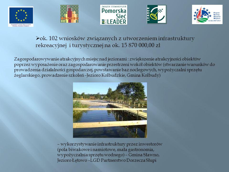 ok. 102 wniosków związanych z utworzeniem infrastruktury rekreacyjnej i turystycznej na ok. 15 870 000,00 zł