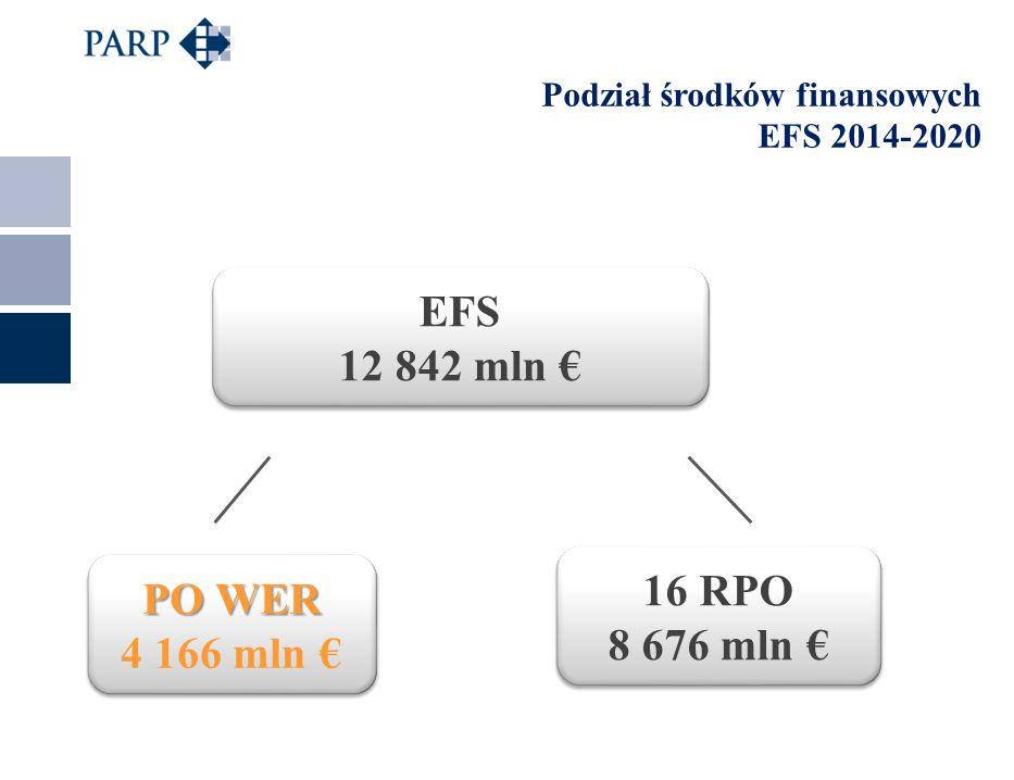 EFS 12 842 mln € 16 RPO 8 676 mln € PO WER 4 166 mln €