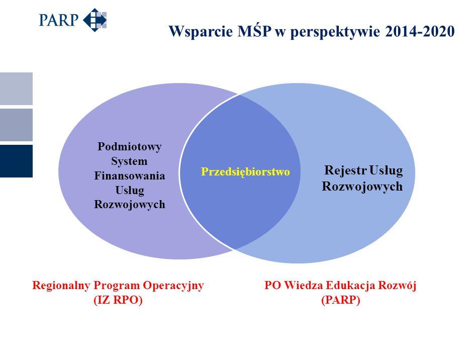 Wsparcie MŚP w perspektywie 2014-2020