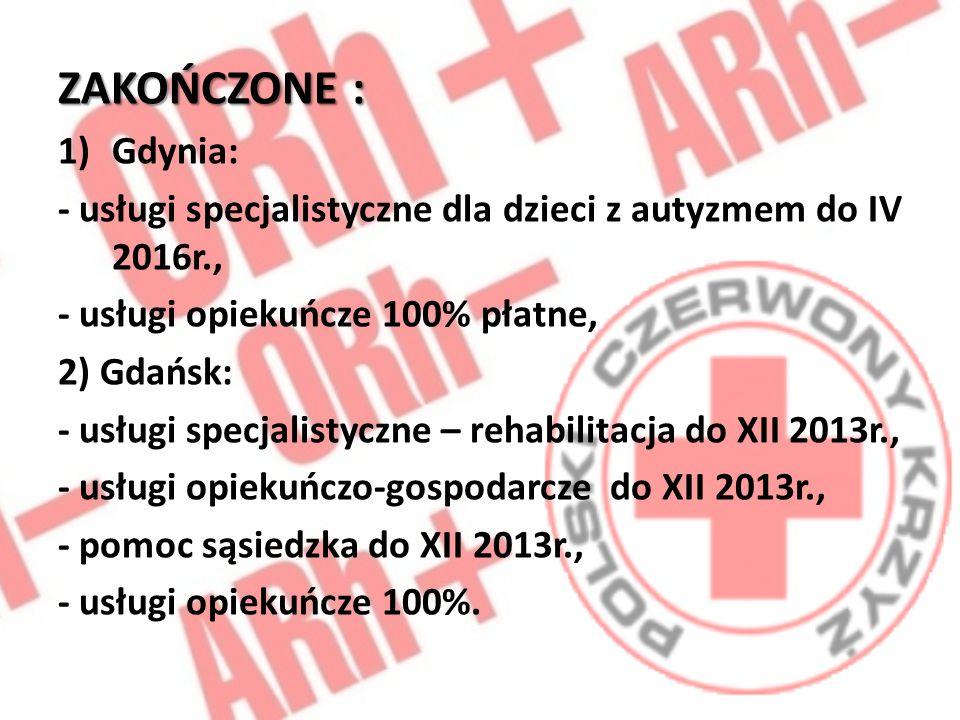 ZAKOŃCZONE : Gdynia: - usługi specjalistyczne dla dzieci z autyzmem do IV 2016r., - usługi opiekuńcze 100% płatne,