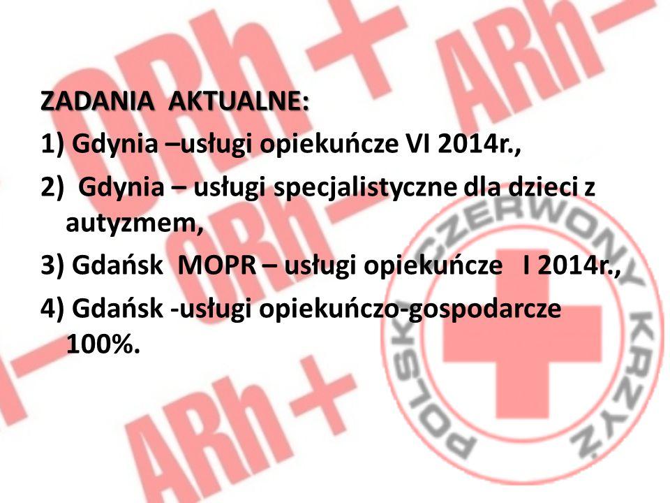 ZADANIA AKTUALNE: 1) Gdynia –usługi opiekuńcze VI 2014r., 2) Gdynia – usługi specjalistyczne dla dzieci z autyzmem,