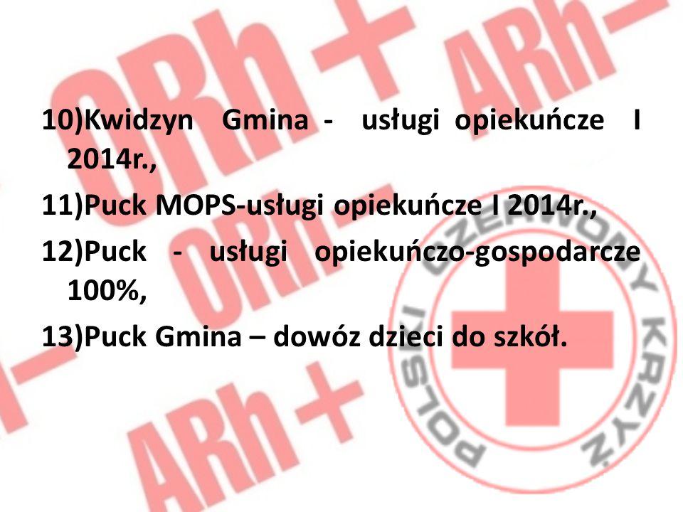 10)Kwidzyn Gmina - usługi opiekuńcze I 2014r.,