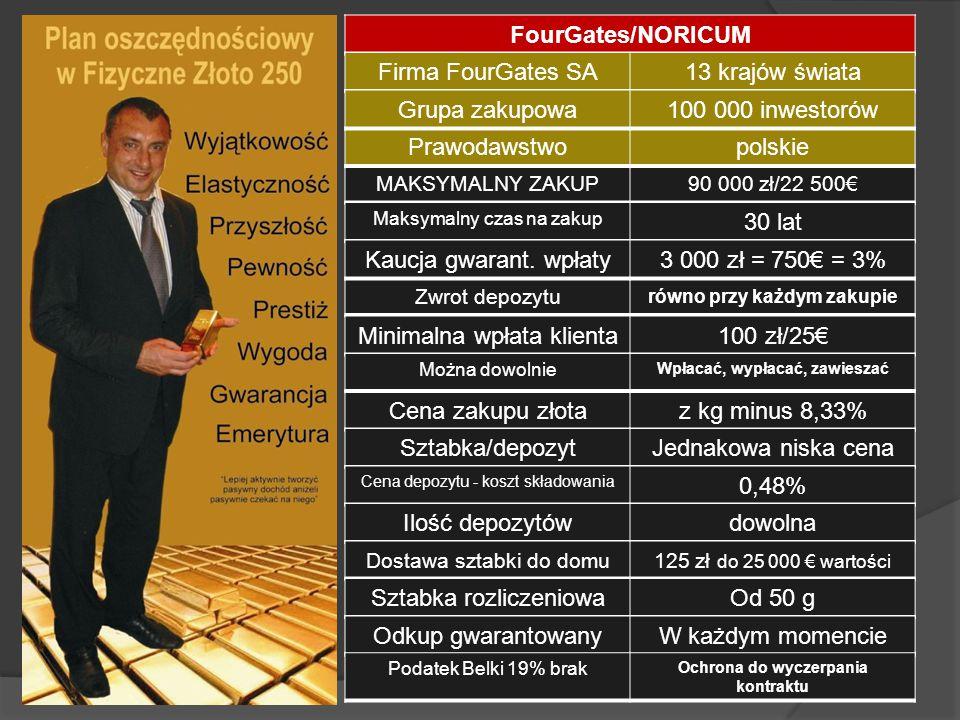 Minimalna wpłata klienta 100 zł/25€