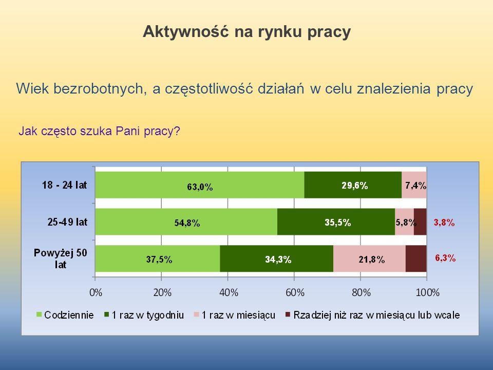 Aktywność na rynku pracy