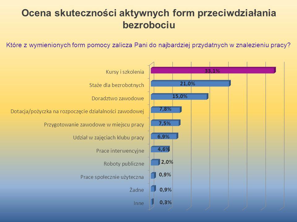 Ocena skuteczności aktywnych form przeciwdziałania bezrobociu