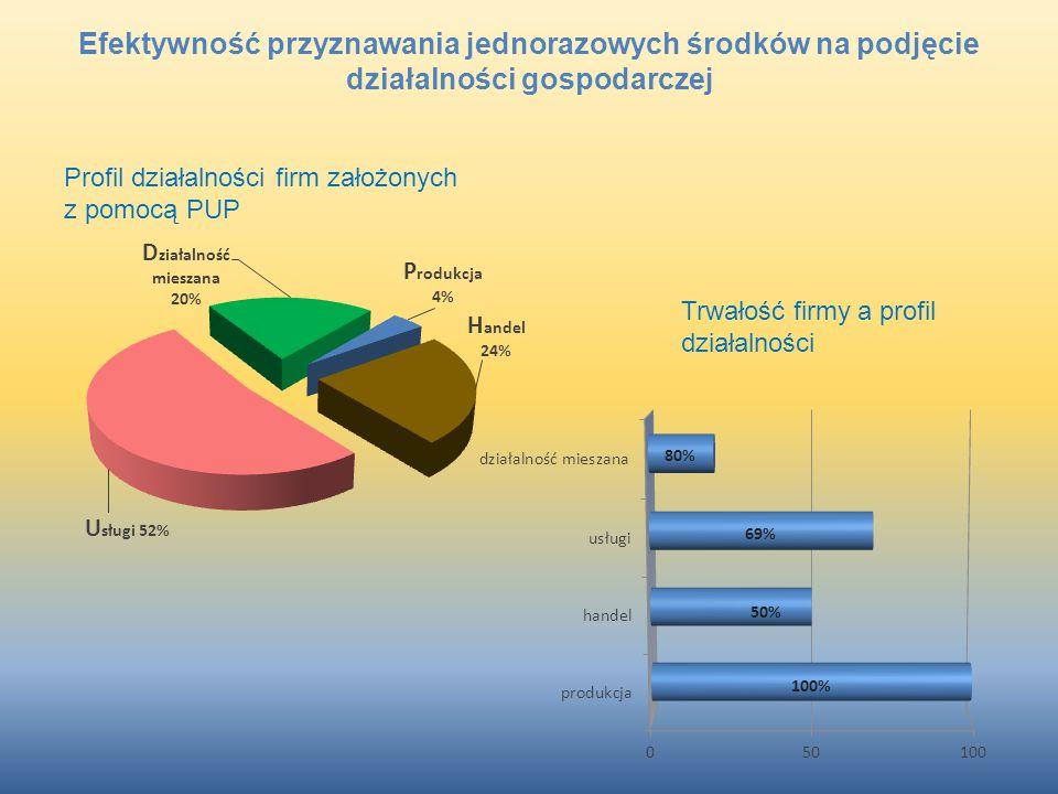 Efektywność przyznawania jednorazowych środków na podjęcie działalności gospodarczej