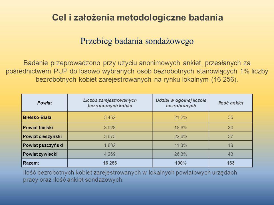 Cel i założenia metodologiczne badania
