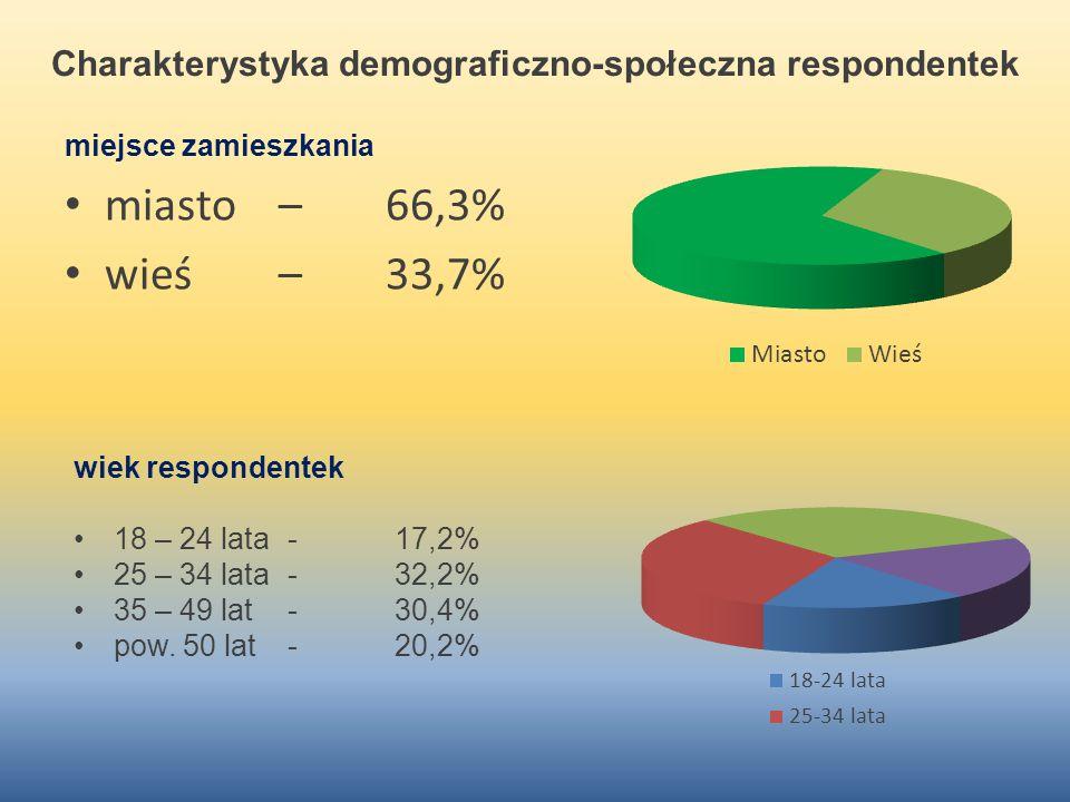 Charakterystyka demograficzno-społeczna respondentek