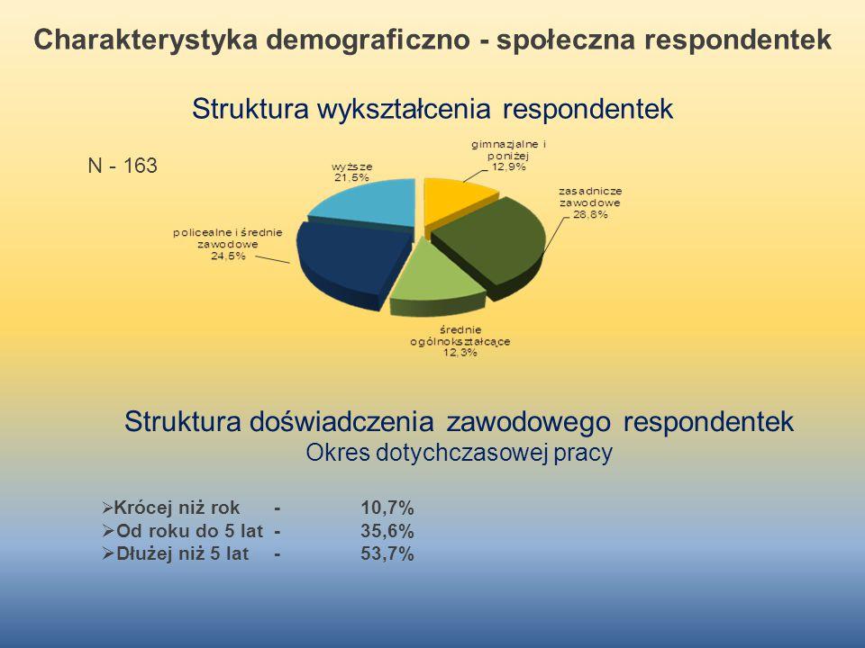 Struktura doświadczenia zawodowego respondentek