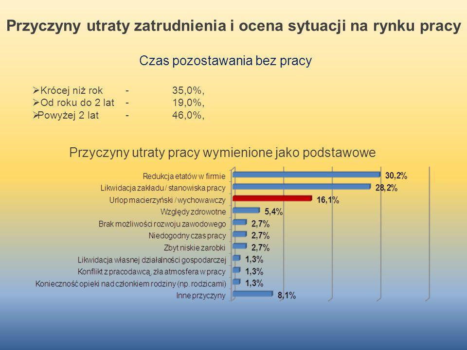 Przyczyny utraty zatrudnienia i ocena sytuacji na rynku pracy