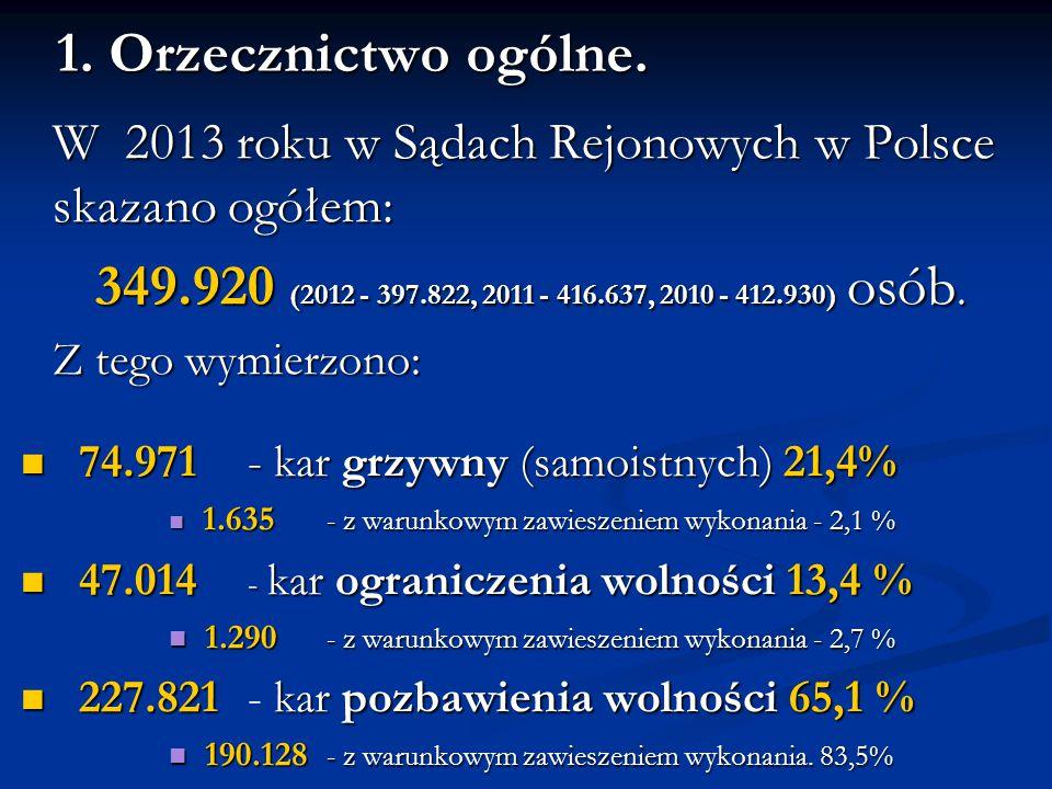 1. Orzecznictwo ogólne. W 2013 roku w Sądach Rejonowych w Polsce skazano ogółem: 349.920 (2012 - 397.822, 2011 - 416.637, 2010 - 412.930) osób.