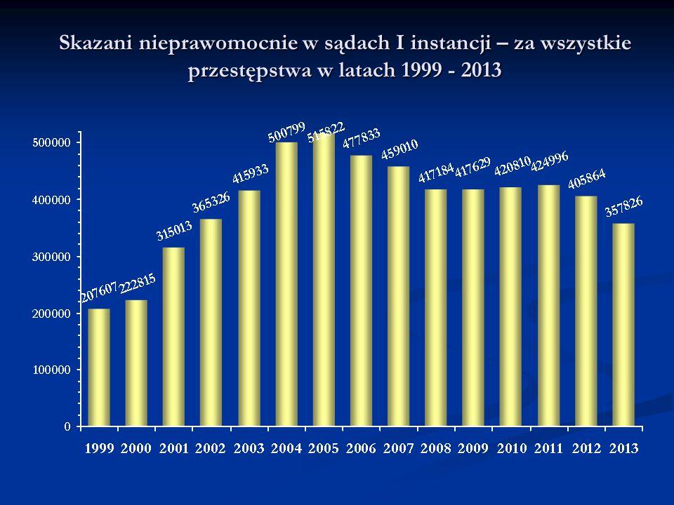 Skazani nieprawomocnie w sądach I instancji – za wszystkie przestępstwa w latach 1999 - 2013
