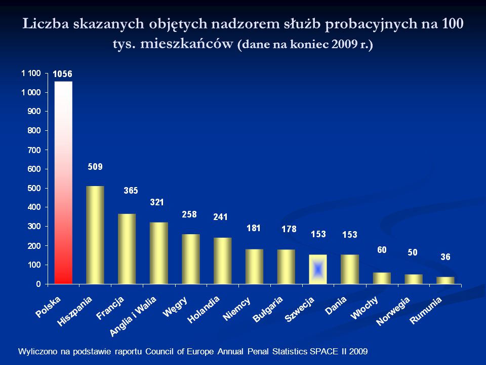 Liczba skazanych objętych nadzorem służb probacyjnych na 100 tys