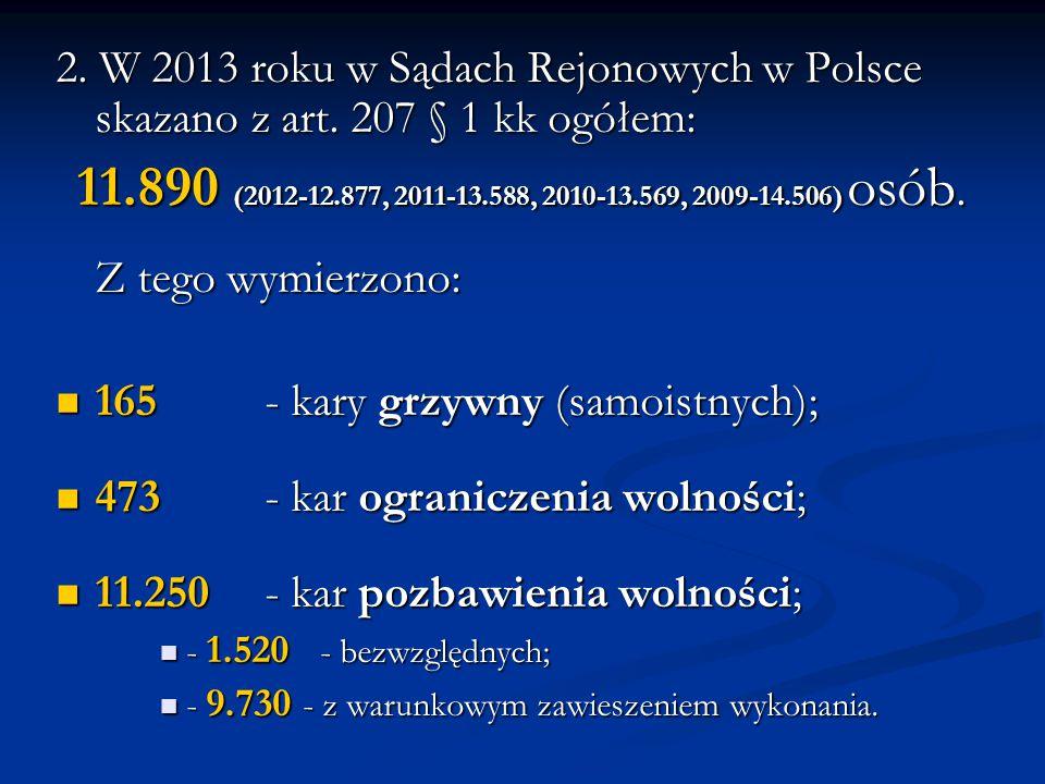 165 - kary grzywny (samoistnych); 473 - kar ograniczenia wolności;
