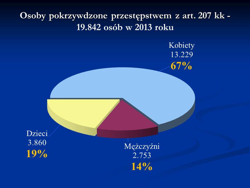 Osoby pokrzywdzone przestępstwem z art. 207 kk - 19