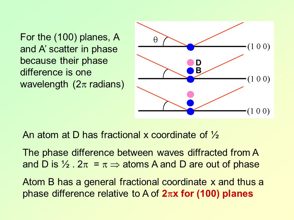 For the (100) planes, A and A' scatter in phase because their phase difference is one wavelength (2 radians)