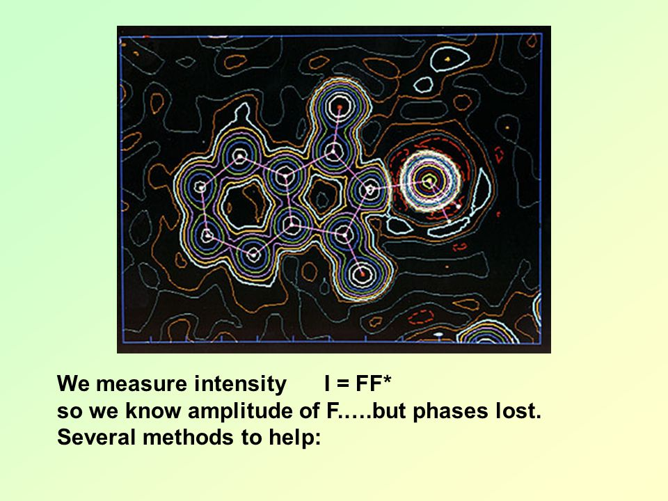 We measure intensity I = FF*