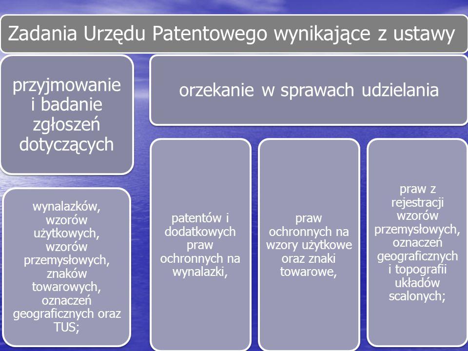 Zadania Urzędu Patentowego wynikające z ustawy