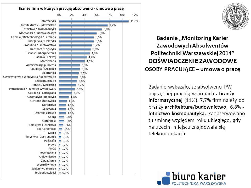 """Badanie """"Monitoring Karier Zawodowych Absolwentów Politechniki Warszawskiej 2014 DOŚWIADCZENIE ZAWODOWE OSOBY PRACUJĄCE – umowa o pracę"""