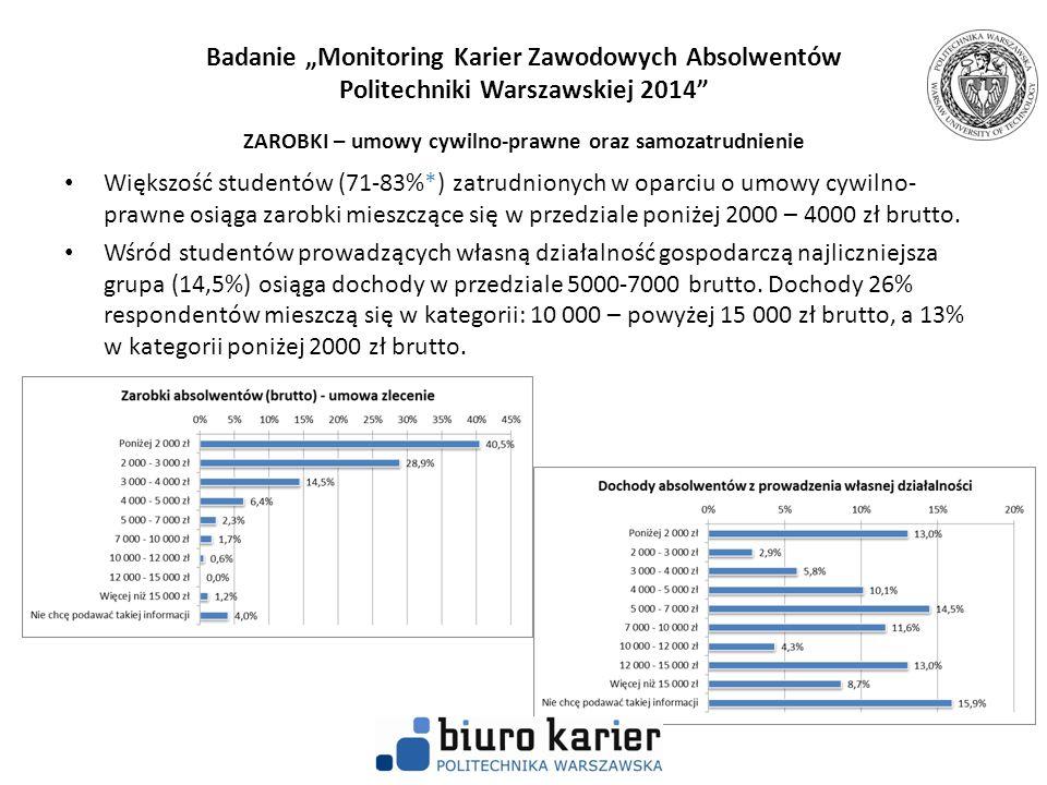 """Badanie """"Monitoring Karier Zawodowych Absolwentów Politechniki Warszawskiej 2014 ZAROBKI – umowy cywilno-prawne oraz samozatrudnienie"""