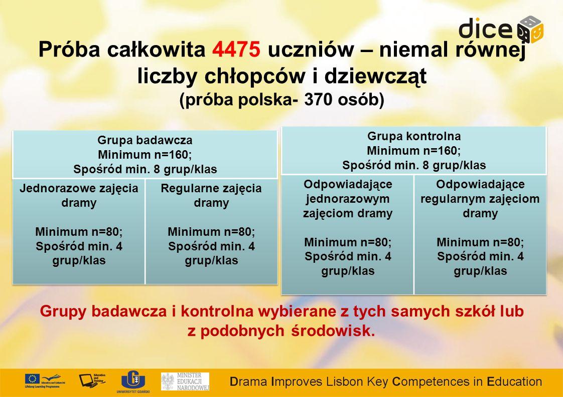 Próba całkowita 4475 uczniów – niemal równej liczby chłopców i dziewcząt (próba polska- 370 osób)