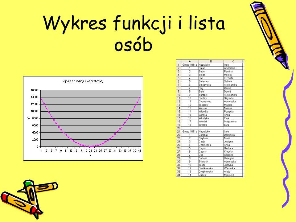 Wykres funkcji i lista osób