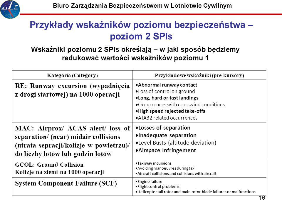 Przykłady wskaźników poziomu bezpieczeństwa – poziom 2 SPIs