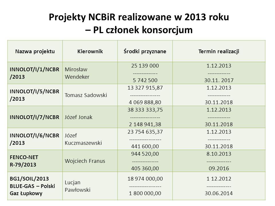Projekty NCBiR realizowane w 2013 roku – PL członek konsorcjum