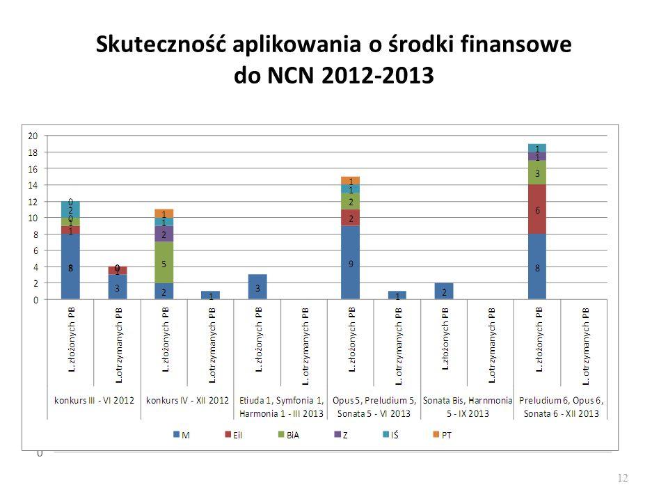 Skuteczność aplikowania o środki finansowe do NCN 2012-2013