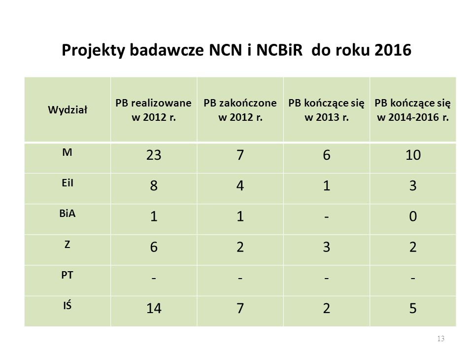 Projekty badawcze NCN i NCBiR do roku 2016