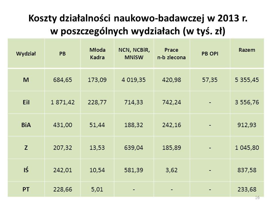 Koszty działalności naukowo-badawczej w 2013 r