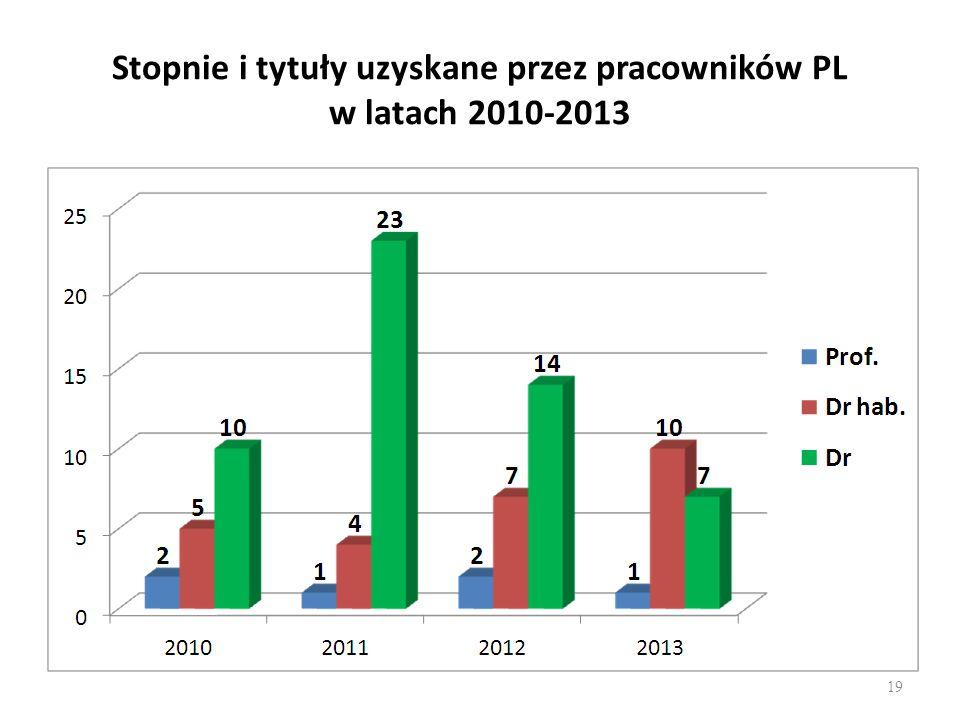 Stopnie i tytuły uzyskane przez pracowników PL w latach 2010-2013
