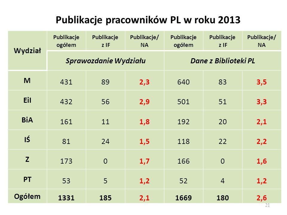 Publikacje pracowników PL w roku 2013