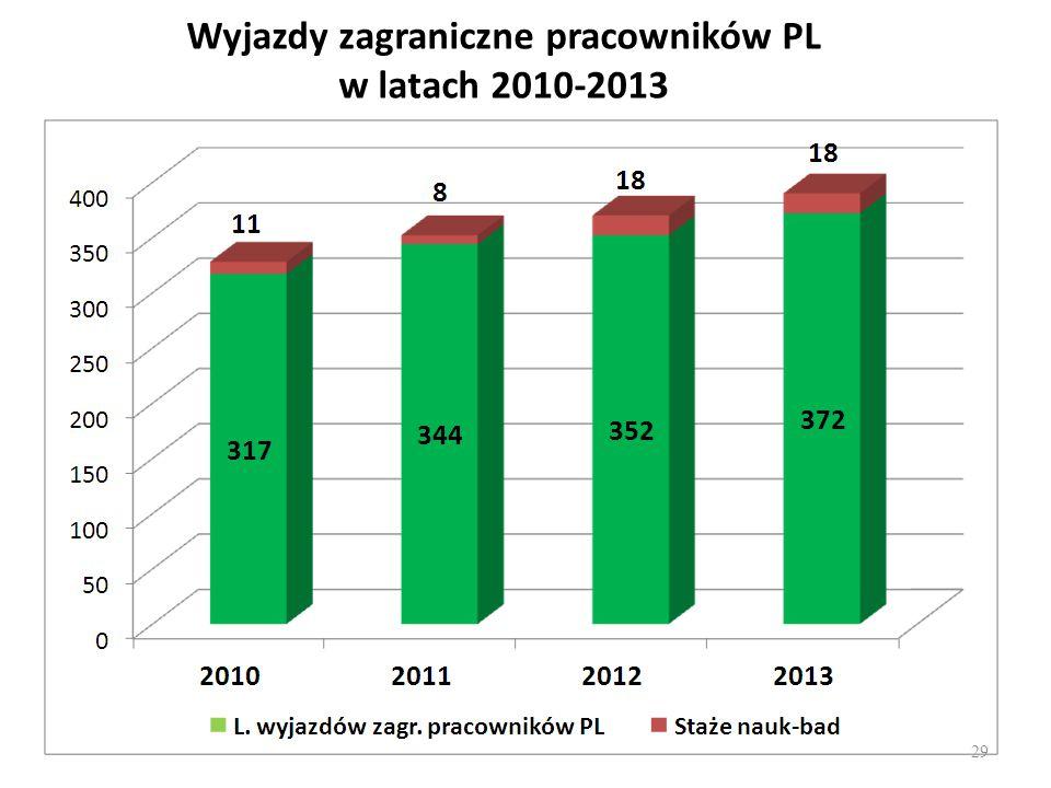 Wyjazdy zagraniczne pracowników PL w latach 2010-2013