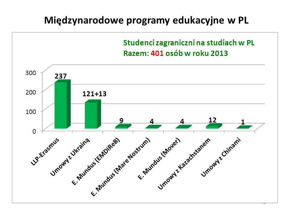 Międzynarodowe programy edukacyjne w PL
