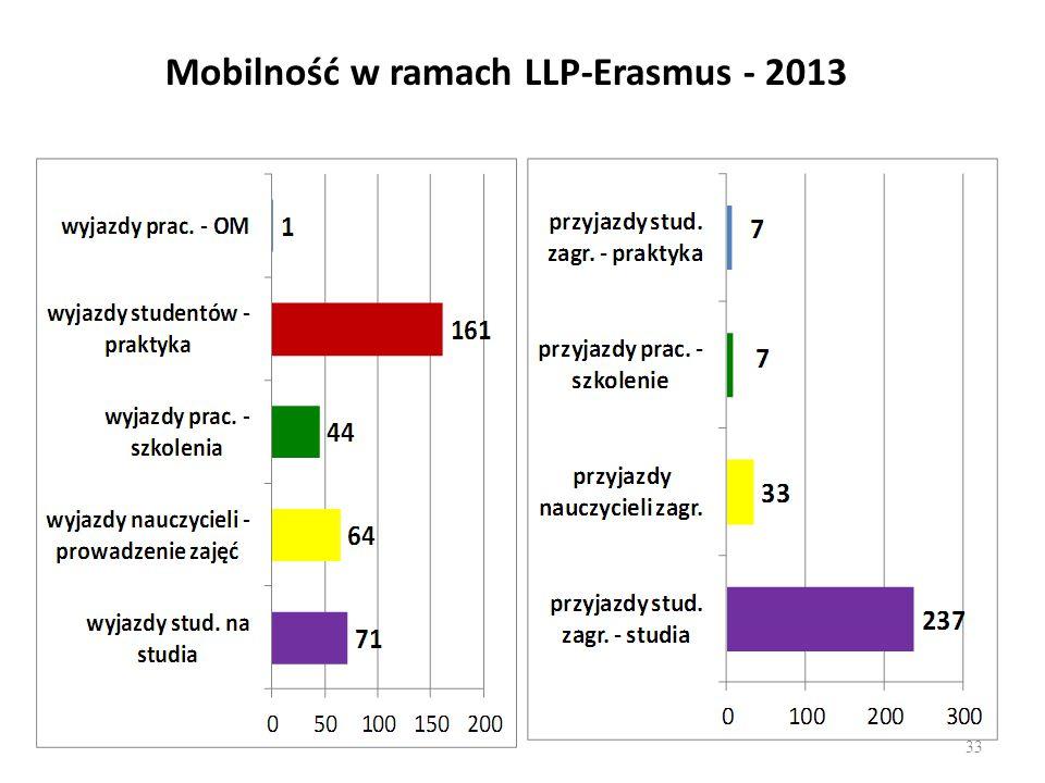 Mobilność w ramach LLP-Erasmus - 2013