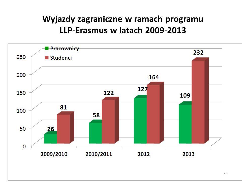 Wyjazdy zagraniczne w ramach programu LLP-Erasmus w latach 2009-2013