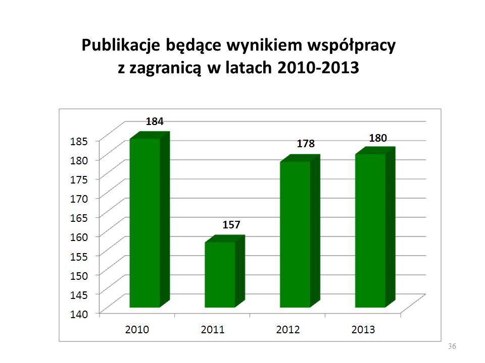Publikacje będące wynikiem współpracy z zagranicą w latach 2010-2013